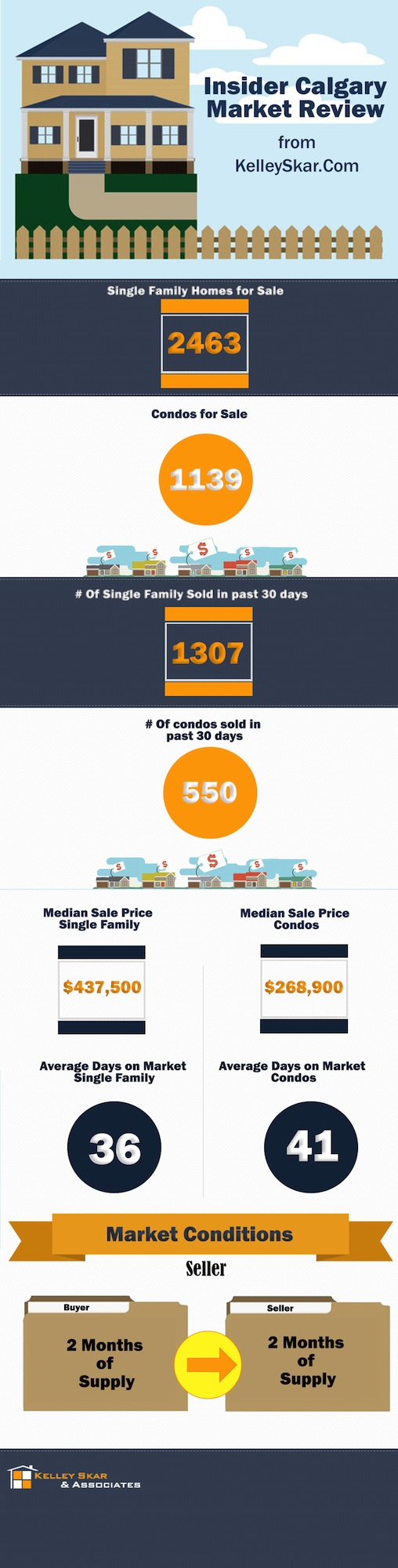 Calgary Real Estate Market Infographic